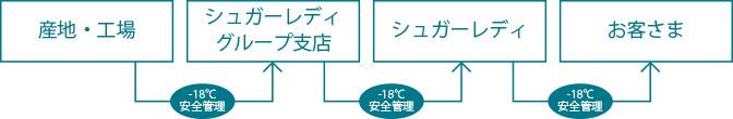 マイナス18℃のコールドチェーンイメージ